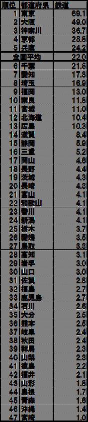 交通機関別旅客輸送分担率都道府県別ランキング