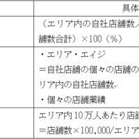 【表2】エリアの健康状態判断のための客観的な数値の例とその求め方