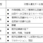【表1】チェーン店のエリアの戦略類型