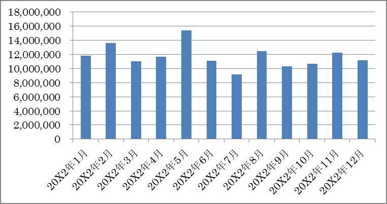 【グラフ1】A店の月商推移(20X2年1月~20X2年12月)