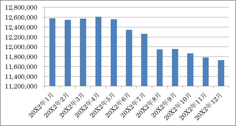 グラフ2 B店の月商の直近12か月移動平均推移(20X2年1月~20X2年12月)