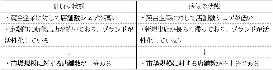 【表1】エリアの健康状態