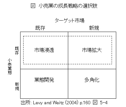 Retail_Growth_Strategy_Matrix