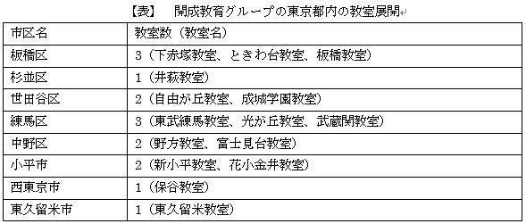 開成教育グループの東京都内の教室展開