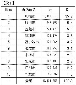 北海道市場規模
