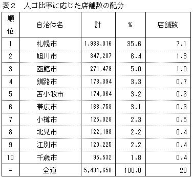 北海道店舗数配分