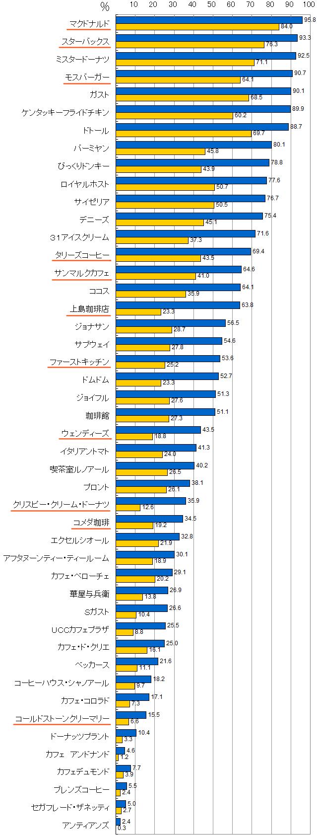 2011年飲食リテールブランド認知度・利用経験率