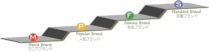 MPFSモデル