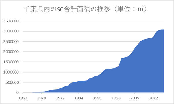 Chiba_SC_Floor_Size