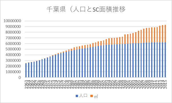 Chiba_SC_Floor_Size_and_Population