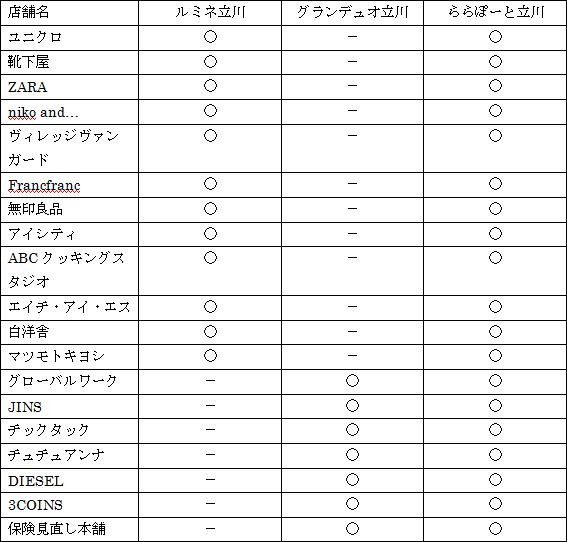 Tachikawa_Tenants