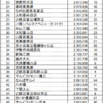 department_store_ranking