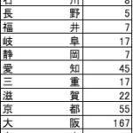 餃子の王将都道府県別店舗数