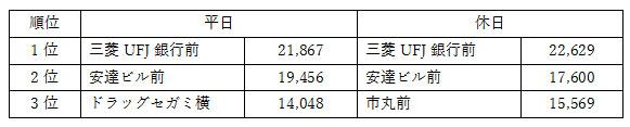 長崎通行量トップ3