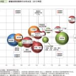 業種別廃業率の分布