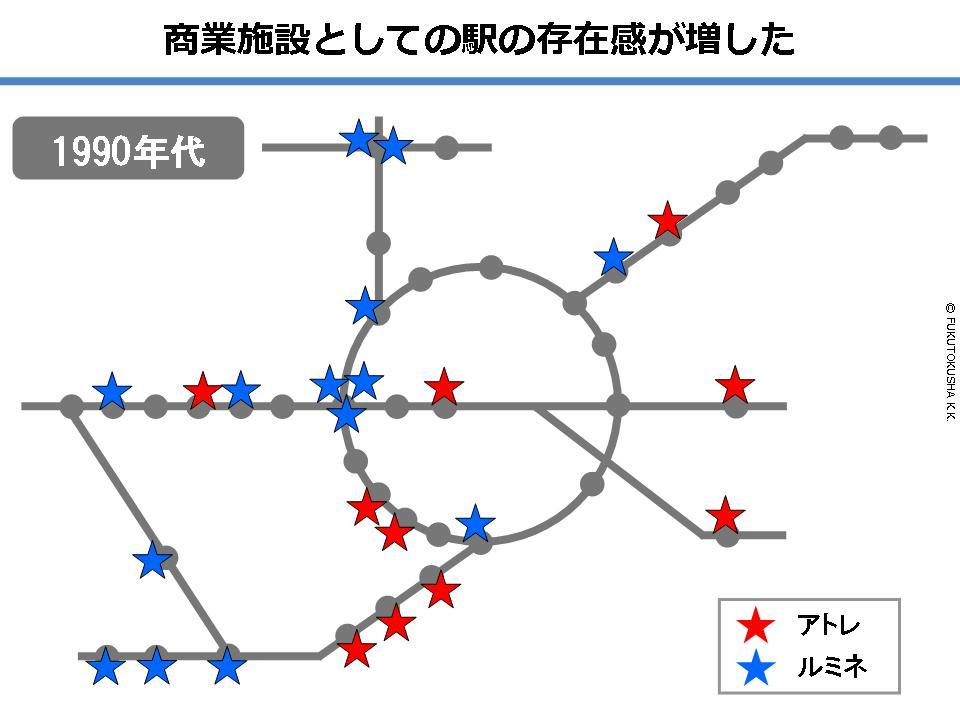 商業施設としての駅の存在感が増した(1990年代)