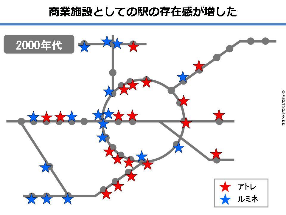 商業施設としての駅の存在感が増した(2000年代)