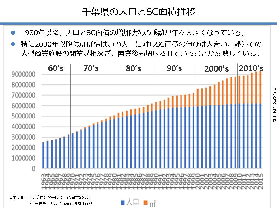 千葉県の人口とSC面積推移