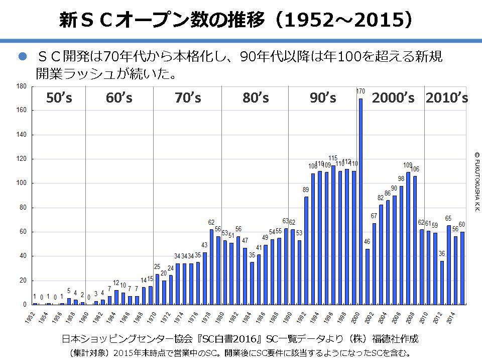 新規SCオープン数の推移(1952~2015)