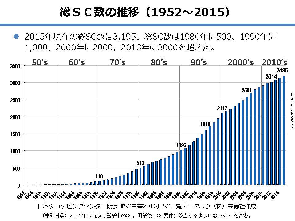 総SC数の推移(1952~2015)
