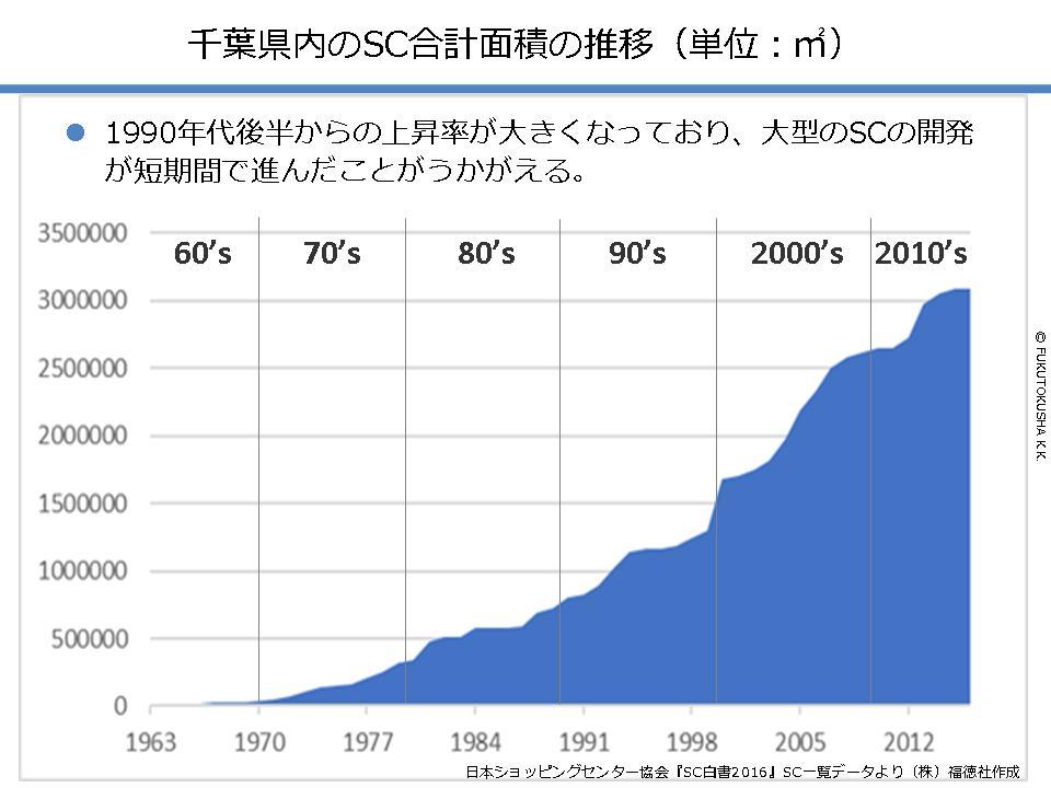 千葉県内のSC合計面積の推移