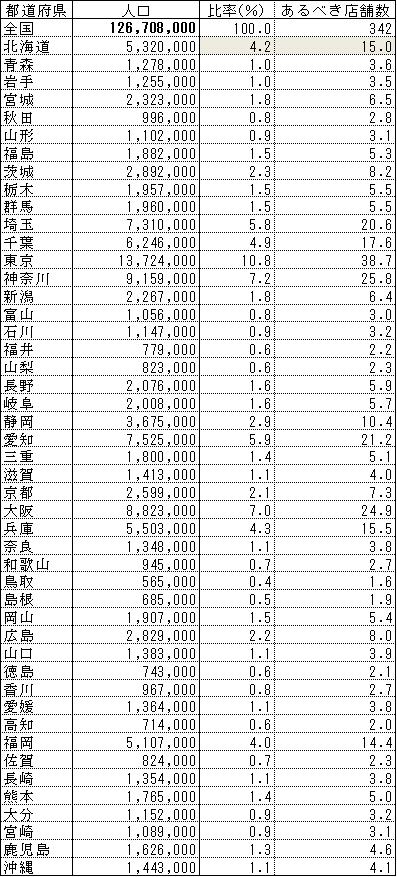 いきなりステーキ出店分布全国